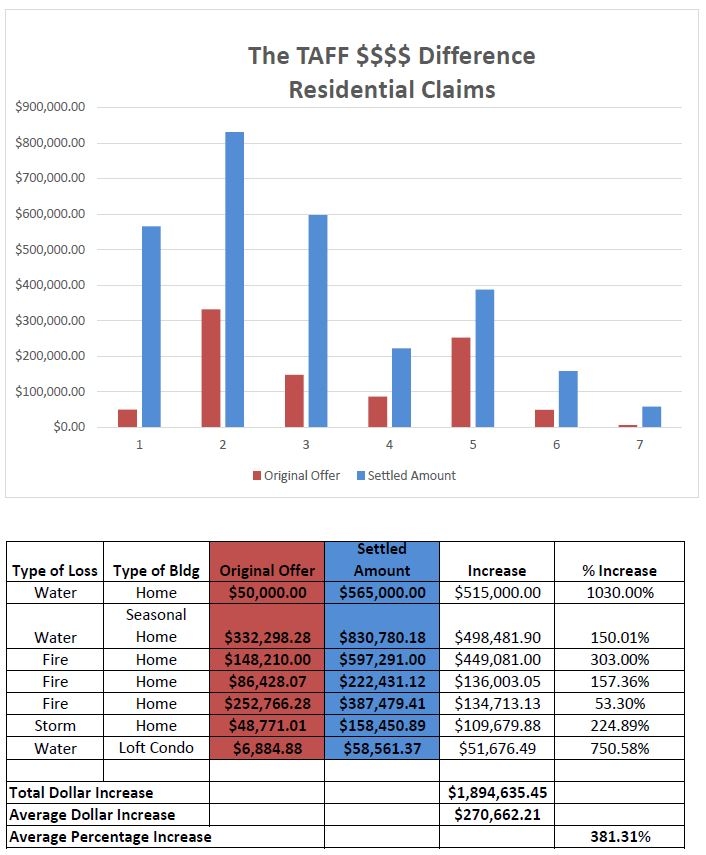 residential property claims